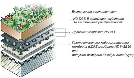 Екстензивен покрив, покривно озеленяване
